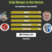 Craig Morgan vs Ben Reeves h2h player stats