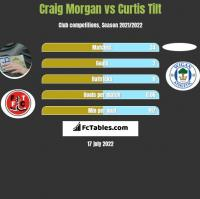 Craig Morgan vs Curtis Tilt h2h player stats