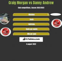 Craig Morgan vs Danny Andrew h2h player stats