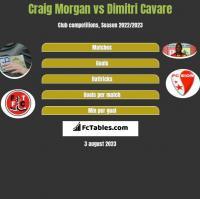 Craig Morgan vs Dimitri Cavare h2h player stats