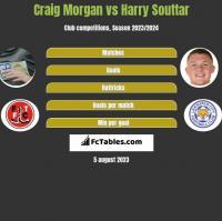 Craig Morgan vs Harry Souttar h2h player stats