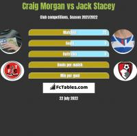 Craig Morgan vs Jack Stacey h2h player stats