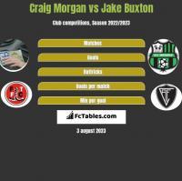 Craig Morgan vs Jake Buxton h2h player stats