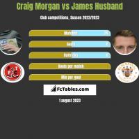 Craig Morgan vs James Husband h2h player stats