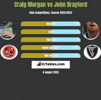 Craig Morgan vs John Brayford h2h player stats