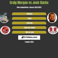 Craig Morgan vs Josh Clarke h2h player stats