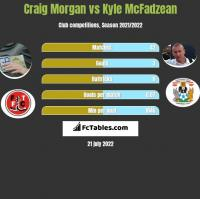 Craig Morgan vs Kyle McFadzean h2h player stats