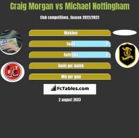Craig Morgan vs Michael Nottingham h2h player stats