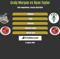 Craig Morgan vs Ryan Taylor h2h player stats