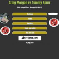 Craig Morgan vs Tommy Spurr h2h player stats