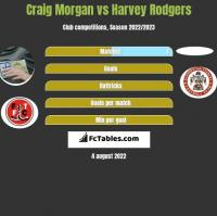 Craig Morgan vs Harvey Rodgers h2h player stats