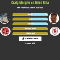 Craig Morgan vs Marc Bola h2h player stats