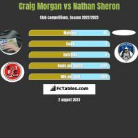 Craig Morgan vs Nathan Sheron h2h player stats