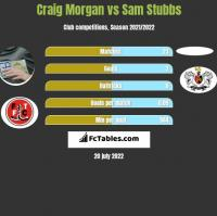 Craig Morgan vs Sam Stubbs h2h player stats
