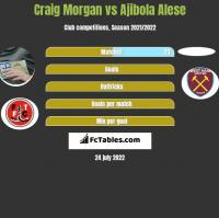 Craig Morgan vs Ajibola Alese h2h player stats