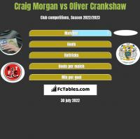 Craig Morgan vs Oliver Crankshaw h2h player stats