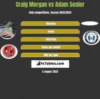 Craig Morgan vs Adam Senior h2h player stats