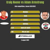 Craig Noone vs Adam Armstrong h2h player stats