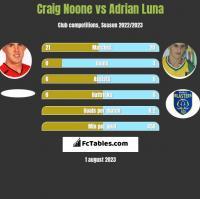 Craig Noone vs Adrian Luna h2h player stats