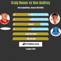 Craig Noone vs Ben Godfrey h2h player stats