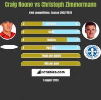 Craig Noone vs Christoph Zimmermann h2h player stats
