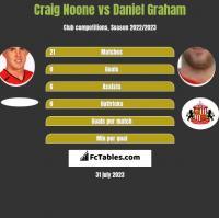 Craig Noone vs Daniel Graham h2h player stats