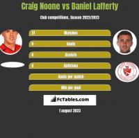 Craig Noone vs Daniel Lafferty h2h player stats