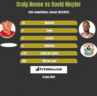 Craig Noone vs David Meyler h2h player stats