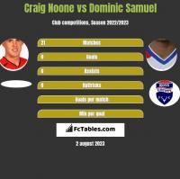 Craig Noone vs Dominic Samuel h2h player stats