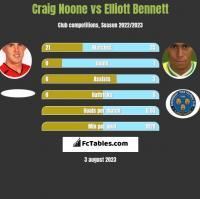 Craig Noone vs Elliott Bennett h2h player stats