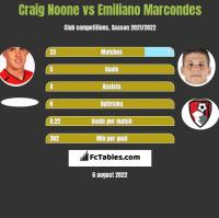 Craig Noone vs Emiliano Marcondes h2h player stats