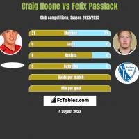 Craig Noone vs Felix Passlack h2h player stats