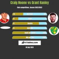 Craig Noone vs Grant Hanley h2h player stats