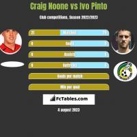 Craig Noone vs Ivo Pinto h2h player stats