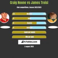 Craig Noone vs James Troisi h2h player stats
