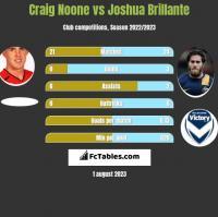 Craig Noone vs Joshua Brillante h2h player stats