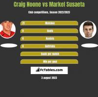 Craig Noone vs Markel Susaeta h2h player stats
