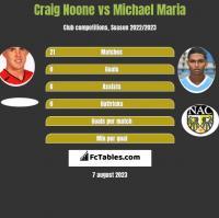 Craig Noone vs Michael Maria h2h player stats
