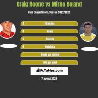Craig Noone vs Mirko Boland h2h player stats