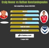 Craig Noone vs Nathan Konstandopoulos h2h player stats