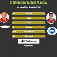 Craig Noone vs Neal Maupay h2h player stats