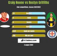 Craig Noone vs Rostyn Griffiths h2h player stats