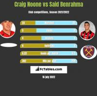 Craig Noone vs Said Benrahma h2h player stats
