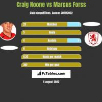 Craig Noone vs Marcus Forss h2h player stats