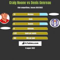 Craig Noone vs Denis Genreau h2h player stats