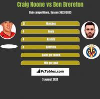 Craig Noone vs Ben Brereton h2h player stats
