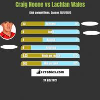 Craig Noone vs Lachlan Wales h2h player stats