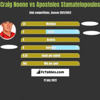 Craig Noone vs Apostolos Stamatelopoulos h2h player stats