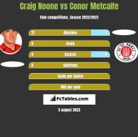 Craig Noone vs Conor Metcalfe h2h player stats