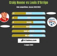 Craig Noone vs Louis D'Arrigo h2h player stats